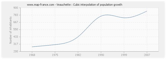 Veauchette : Cubic interpolation of population growth