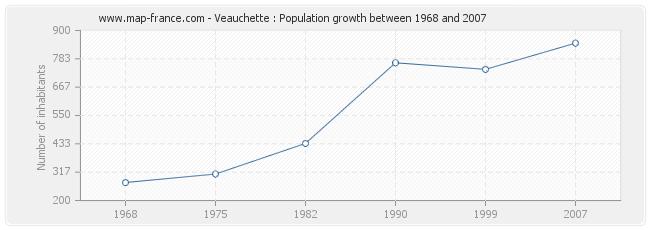 Population Veauchette