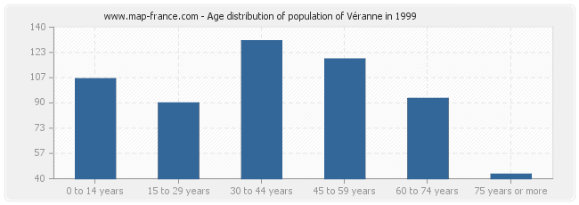 Age distribution of population of Véranne in 1999