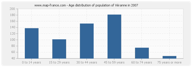 Age distribution of population of Véranne in 2007