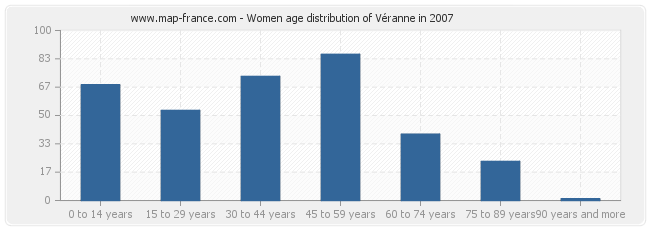 Women age distribution of Véranne in 2007
