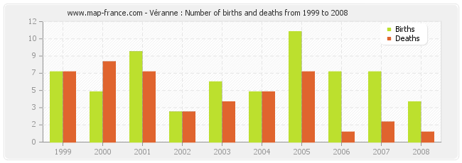 Véranne : Number of births and deaths from 1999 to 2008
