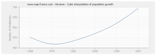 Véranne : Cubic interpolation of population growth