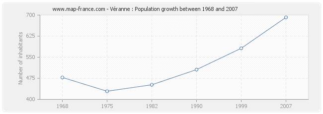 Population Véranne