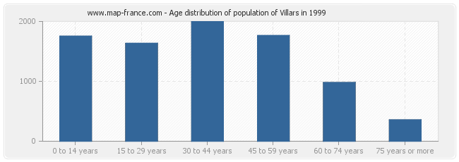 Age distribution of population of Villars in 1999