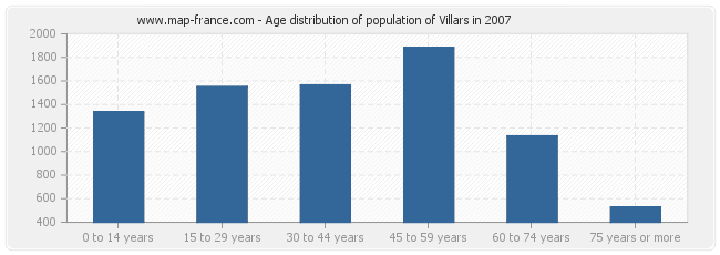 Age distribution of population of Villars in 2007