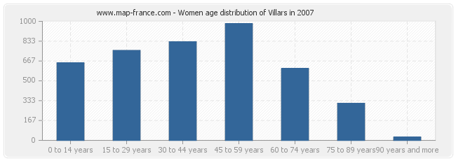 Women age distribution of Villars in 2007