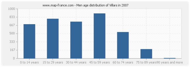 Men age distribution of Villars in 2007