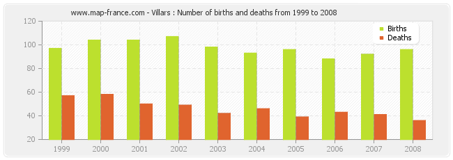 Villars : Number of births and deaths from 1999 to 2008