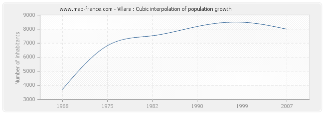 Villars : Cubic interpolation of population growth