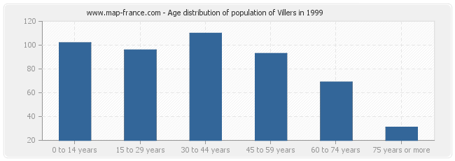 Age distribution of population of Villers in 1999
