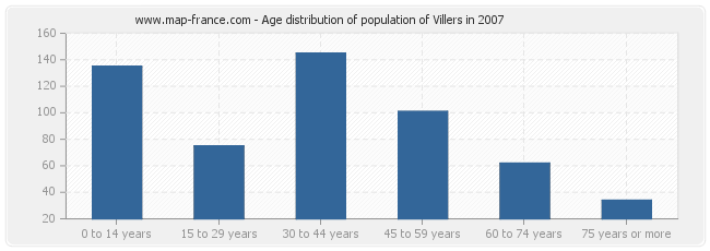 Age distribution of population of Villers in 2007