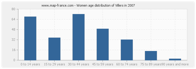Women age distribution of Villers in 2007