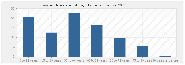 Men age distribution of Villers in 2007