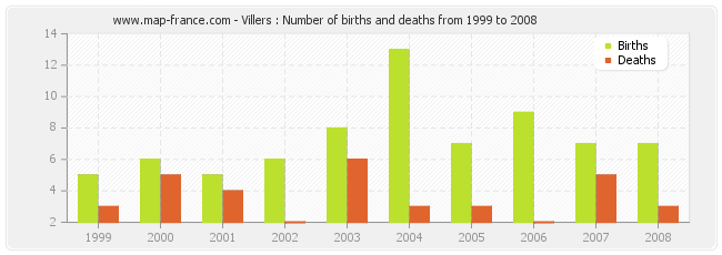 Villers : Number of births and deaths from 1999 to 2008