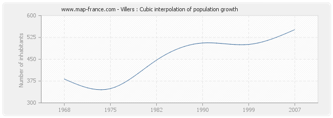 Villers : Cubic interpolation of population growth