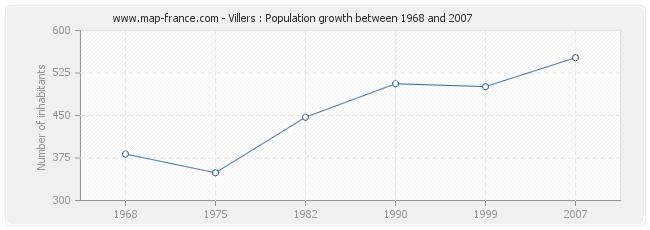 Population Villers