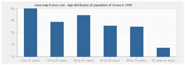 Age distribution of population of Vivans in 1999