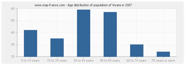 Age distribution of population of Vivans in 2007