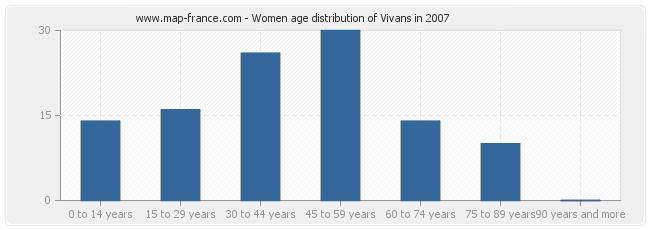 Women age distribution of Vivans in 2007
