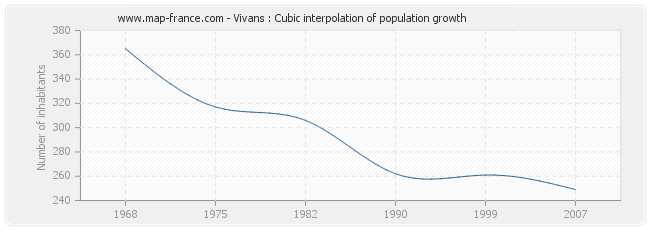 Vivans : Cubic interpolation of population growth
