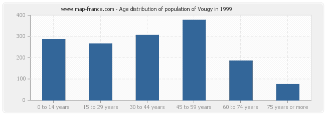 Age distribution of population of Vougy in 1999
