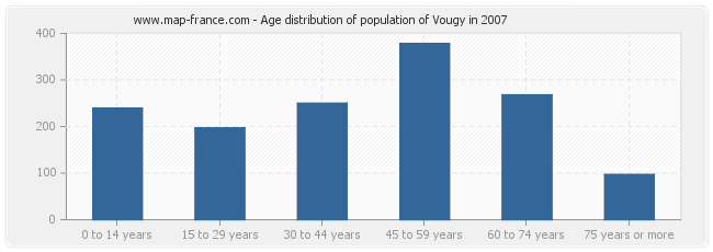 Age distribution of population of Vougy in 2007
