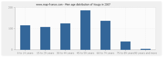 Men age distribution of Vougy in 2007