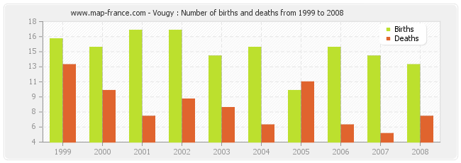 Vougy : Number of births and deaths from 1999 to 2008
