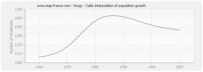 Vougy : Cubic interpolation of population growth