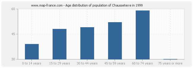 Age distribution of population of Chausseterre in 1999