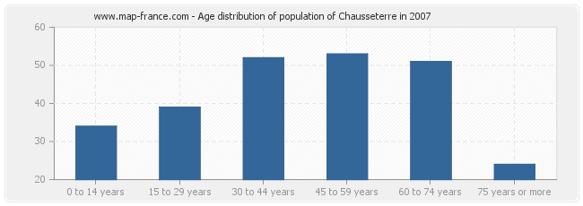 Age distribution of population of Chausseterre in 2007