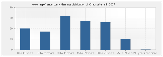 Men age distribution of Chausseterre in 2007
