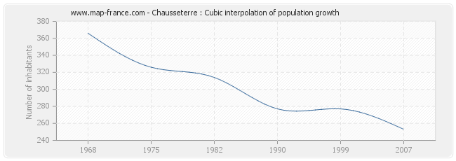 Chausseterre : Cubic interpolation of population growth