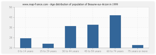 Age distribution of population of Beaune-sur-Arzon in 1999