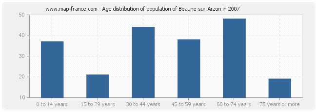 Age distribution of population of Beaune-sur-Arzon in 2007
