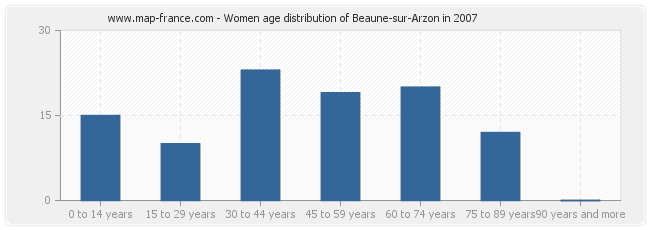 Women age distribution of Beaune-sur-Arzon in 2007