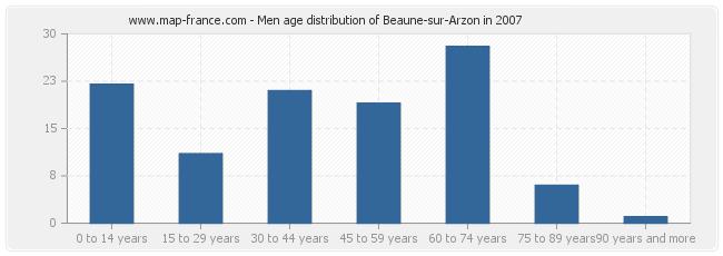 Men age distribution of Beaune-sur-Arzon in 2007