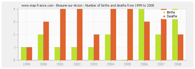 Beaune-sur-Arzon : Number of births and deaths from 1999 to 2008
