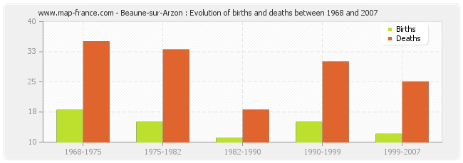 Beaune-sur-Arzon : Evolution of births and deaths between 1968 and 2007