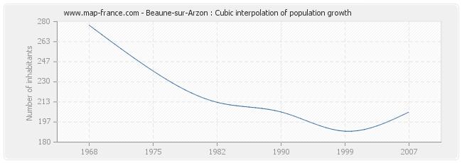 Beaune-sur-Arzon : Cubic interpolation of population growth
