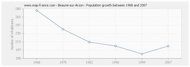 Population Beaune-sur-Arzon