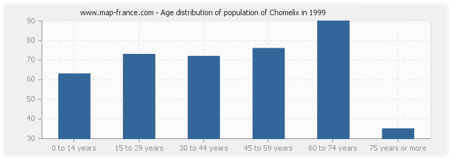 Age distribution of population of Chomelix in 1999