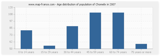 Age distribution of population of Chomelix in 2007