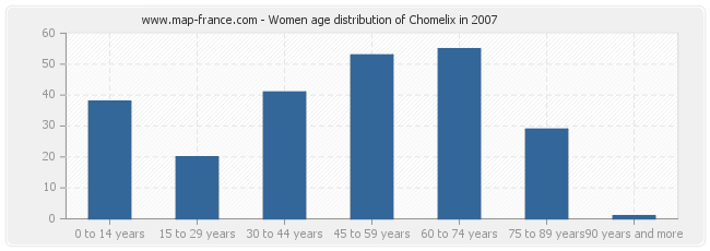 Women age distribution of Chomelix in 2007