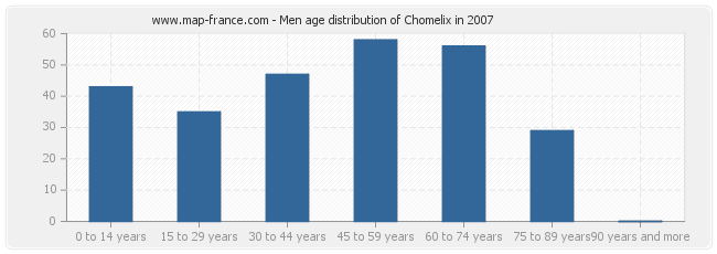 Men age distribution of Chomelix in 2007