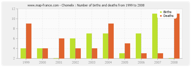 Chomelix : Number of births and deaths from 1999 to 2008