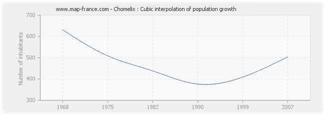 Chomelix : Cubic interpolation of population growth