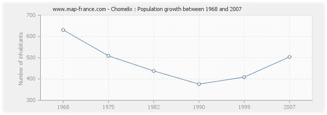 Population Chomelix