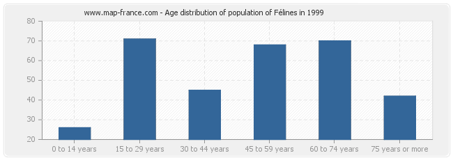 Age distribution of population of Félines in 1999
